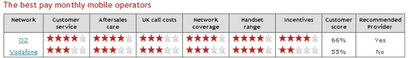 Which? magazine mobile phone network comparison chart (detail)