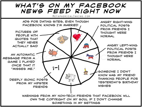 Facebook news feed from MetaphoricalInking.com
